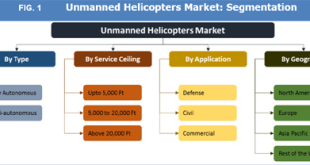 Unmanned Helicopters Market