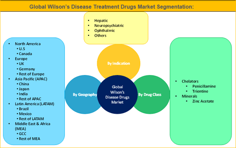 Wilson's Disease Drugs Market Is Expected To Reach US$ 592.8 Mn By 2025 - Credence Research