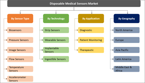 Disposable Medical Sensors Market Expected To Reach US$ 8,118.7 Mn By 2026 - Credence Research