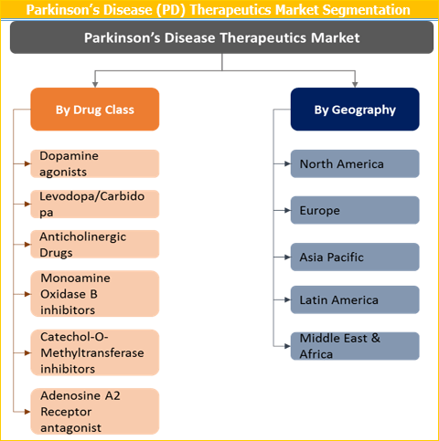 Parkinson's Disease Therapeutics Market