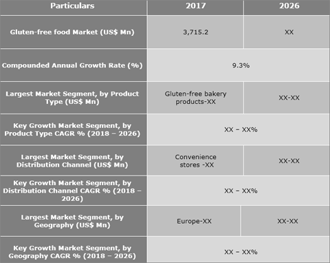Gluten-Free Food Market Projected To Grow With A CAGR Of 9.3% From 2018 To 2026 - Credence Research
