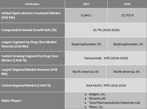Hypercalcemia Treatment Market