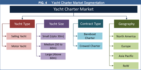 Yacht Charter Market To Hit US$ 15.86 Bn By 2026 - Credence Research