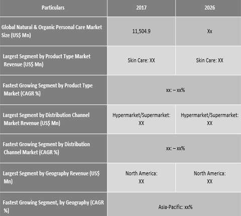 Natural and Organic Personal Care Market projected to grow with a CAGR of 11.1% from 2018 to 2026 - Credence Research
