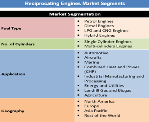 Reciprocating Engines Market