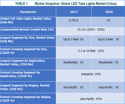 LED Tube Lights Market: Stringent Energy Consumption Regulations and High Energy Efficiency are Increasing Adoption of Industry - Credence Research