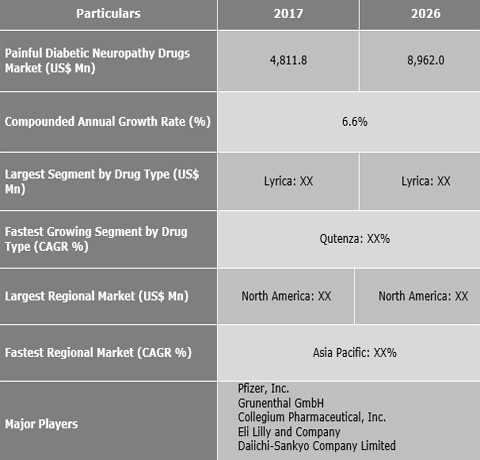 Painful Diabetic Neuropathy Drugs Market Expected to Reach US$ 8,962.0 Mn by 2026 - Credence Research