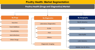 Poultry Health Market