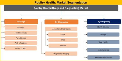 Poultry Health Market