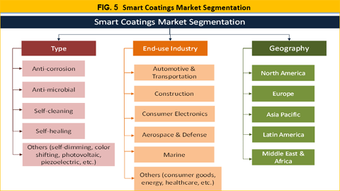 Smart Coatings Market