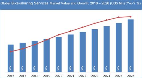 Bike-sharing Services Market