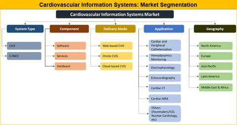 Cardiovascular Information Systems Market