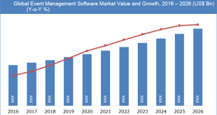 Event Management Software Market