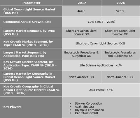 Xenon Light Source Market