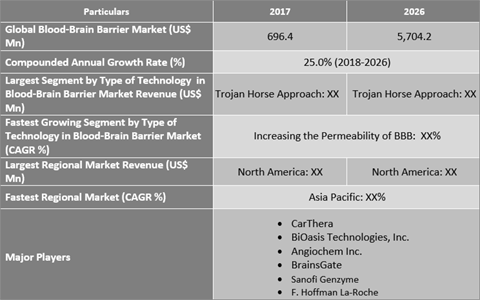 Blood-Brain Barrier Market