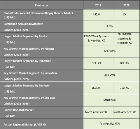 Endobronchial Ultrasound (EBUS) Biopsy Devices Market