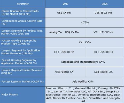 Generator Control Units Market