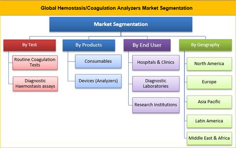 Hemostasis/Coagulation Analyzers Market