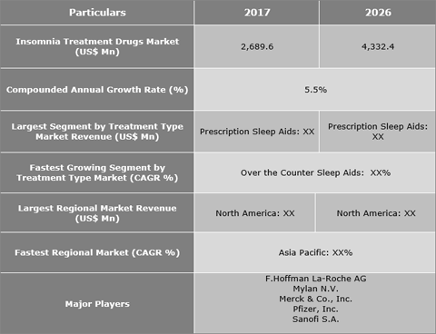 Insomnia Treatment Drugs Market Is Expected To Reach US$ 4,332.4 Mn By 2026 - Credence Research