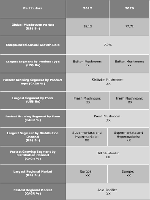 Mushroom Market Projected To Grow With A CAGR Of 7.9% By Value From 2018 To 2026 - Credence Research