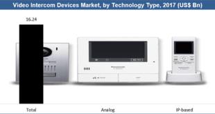 Video Intercom Devices Market