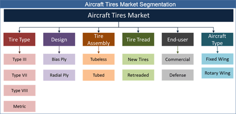 Aircraft Tires Market: Rapid Growth In Asia Pacific Aviation Sector To Spur The Demand For Industry - Credence Research