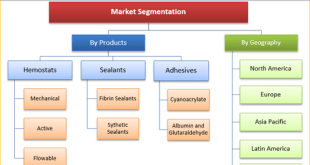 Hemostasis And Tissue Sealing Agents Market