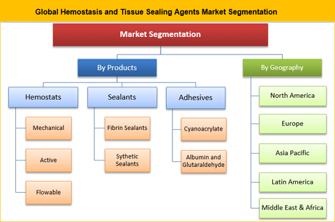 Hemostasis And Tissue Sealing Agents Market