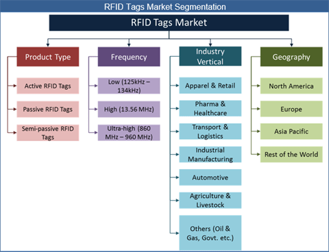 RFID Tags Market: Widespread Application Of RFID Tracking Systems To Ensure Robust Industry Growth - Credence Research