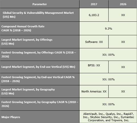 Security and Vulnerability Management Market To Grow At 9.3% CAGR Between 2018 And 2026 - Credence Research