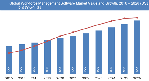 Workforce Management Software Market To Expand At A 7.5% CAGR Between 2018 And 2026 - Credence Research