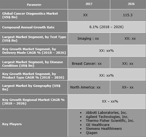 Cancer Diagnostics Market