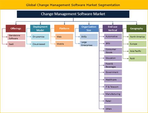 Change Management Software Market