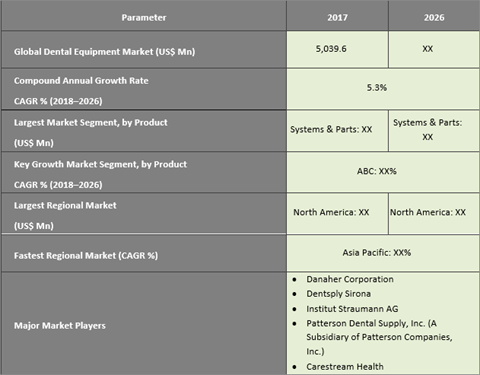 Dental Equipment Market Expected To Reach US$ 7,951.5 Mn By 2026 - Credence Research