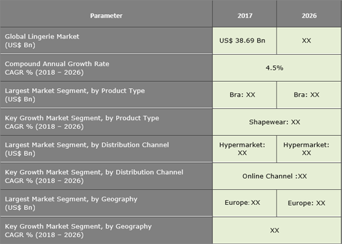 Lingerie Market: Increased Penetration Of Online Channel Is To Fuel The Demand For Lingerie - Credence Research