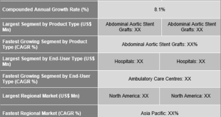 Aortic Stent Grafts Market