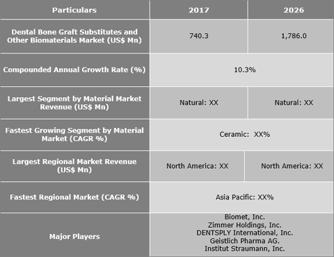 Dental Bone Graft Substitutes And Other Biomaterials Market Is Expected To Reach US$ 1,786.0 Mn By 2026 - Credence Research