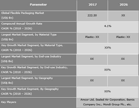 Flexible Packaging Market Projected to reach US$ 317.57 Bn by 2026 - Credence Research