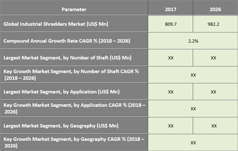 Industrial Shredders Market: Perpetual Growing Pressure Of Waste Disposal Encouraging The Need Of The Industry - Credence Research