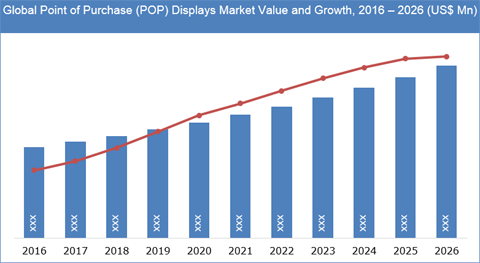 Point Of Purchase (POP) Displays Market