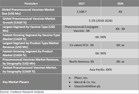 Pneumococcal Vaccines Market Expected To Exhibit Steady Growth During The Forecast Period - Credence Research