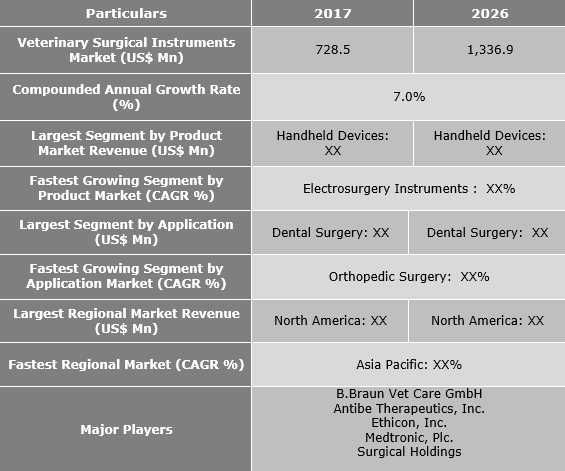 Bakery Processing Equipment Market to Grow at 7.0% CAGR between 2018 and 2026 - Credence Research