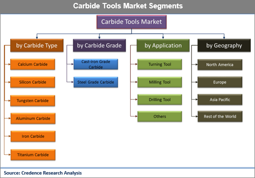 Carbide Tools Market