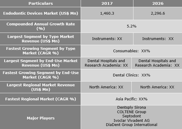Endodontic Devices Market Is Expected To Reach US$ 2,296.6 Mn by 2026 - Credence Research
