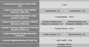 Endodontic Devices Market