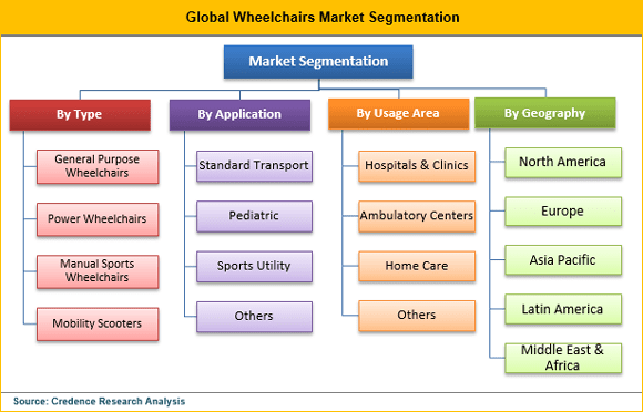 Wheelchairs Market