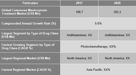 Cutaneous Mastocytosis Treatment Market is expected to reach US$ 302.2 Mn by 2026 - Credence Research