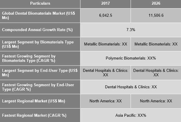 Dental Biomaterials Market
