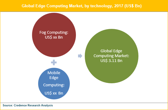 Edge Computing Market