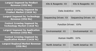 Metagenomics Analysis Market